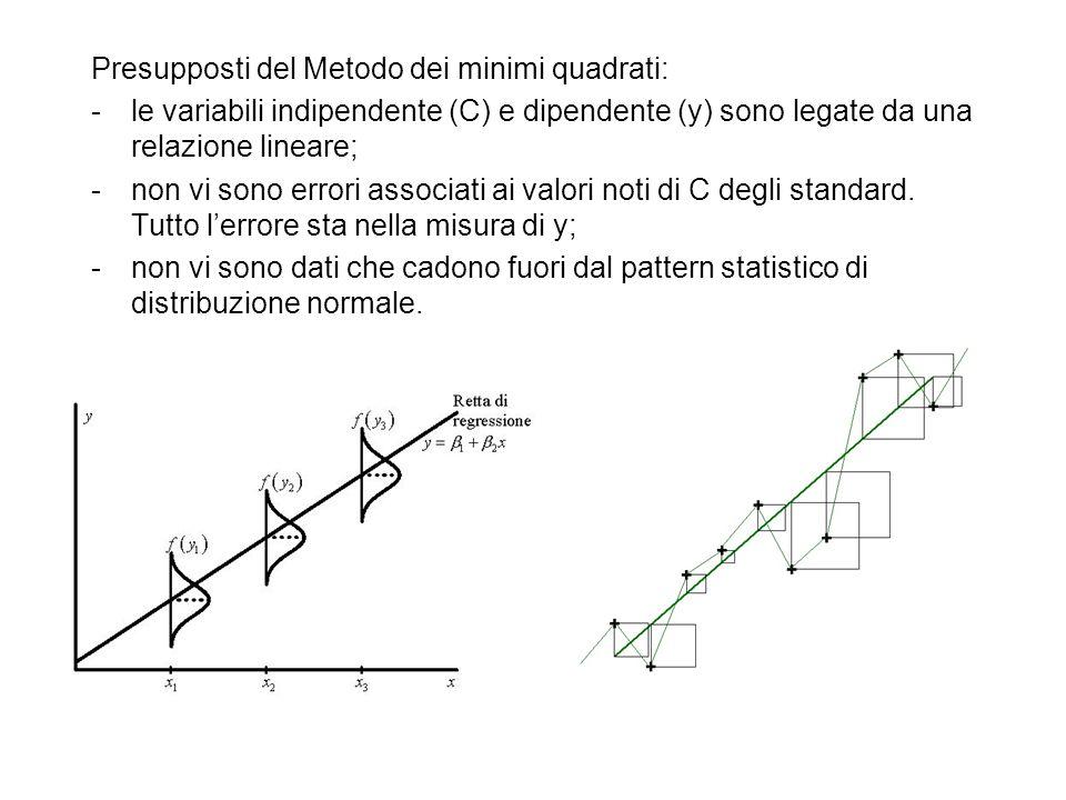 Presupposti del Metodo dei minimi quadrati: