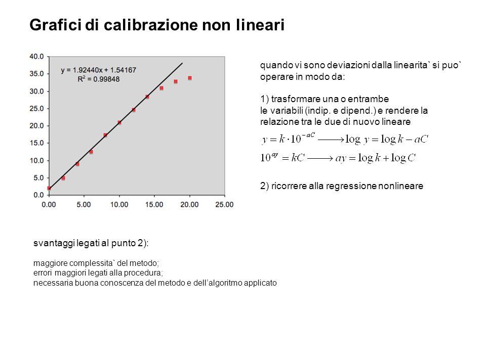 Grafici di calibrazione non lineari