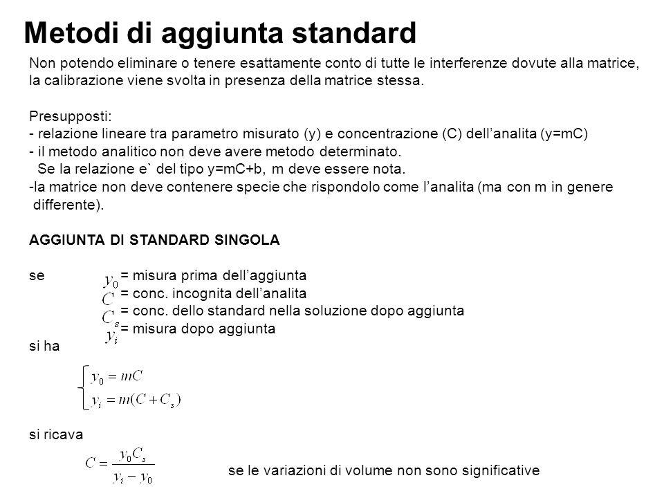 Metodi di aggiunta standard