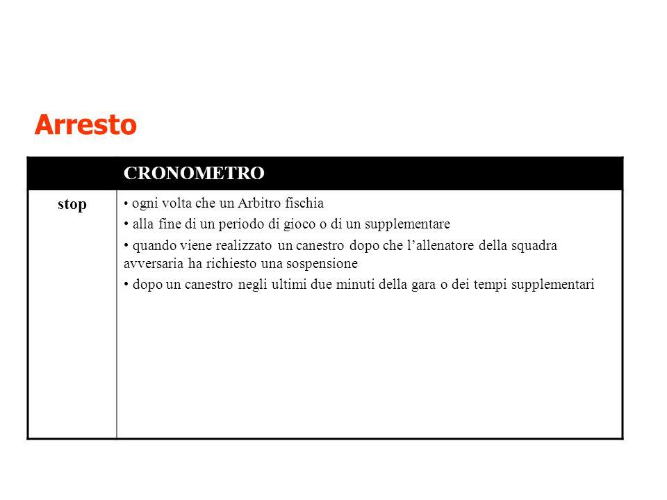 Arresto CRONOMETRO stop