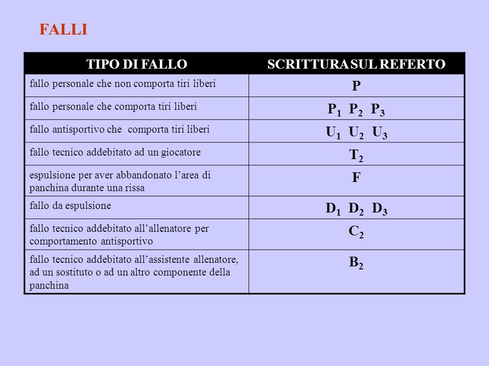 FALLI P P1 P2 P3 U1 U2 U3 T2 F D1 D2 D3 C2 B2 TIPO DI FALLO
