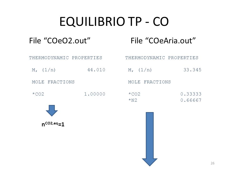 EQUILIBRIO TP - CO File COeO2.out File COeAria.out nCO2,eq=1