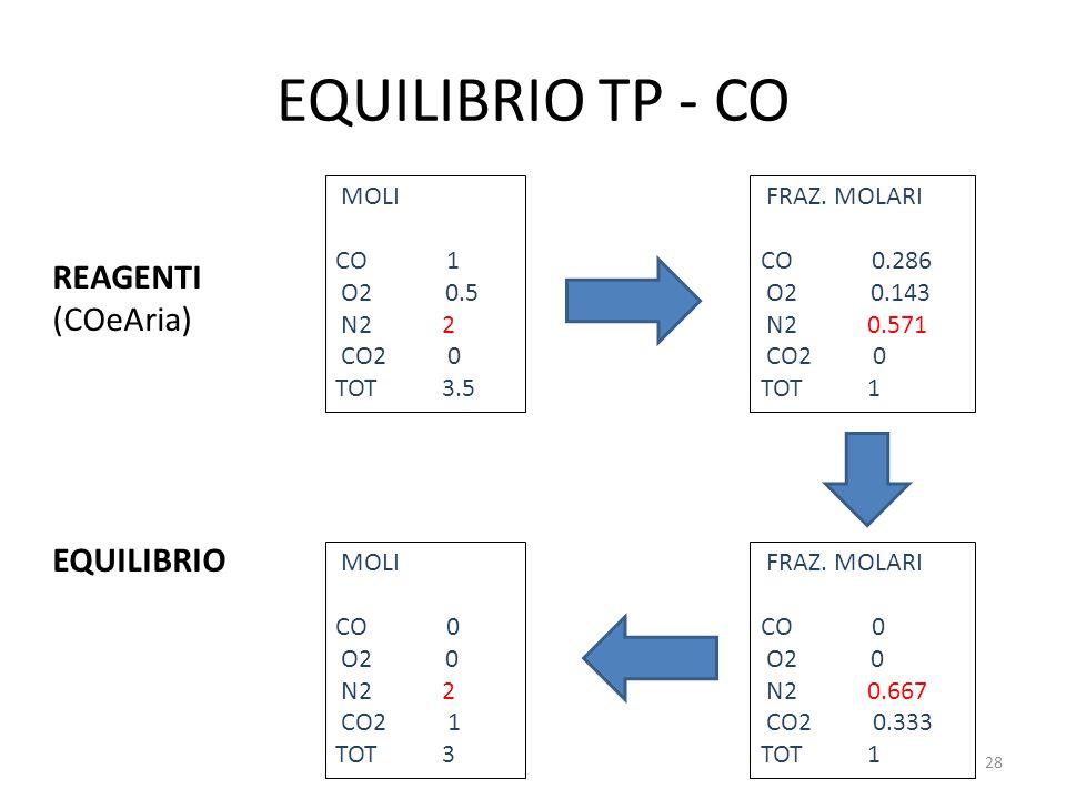 EQUILIBRIO TP - CO REAGENTI (COeAria) EQUILIBRIO MOLI CO 1 O2 0.5 N2 2