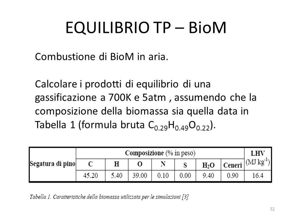 EQUILIBRIO TP – BioM Combustione di BioM in aria.