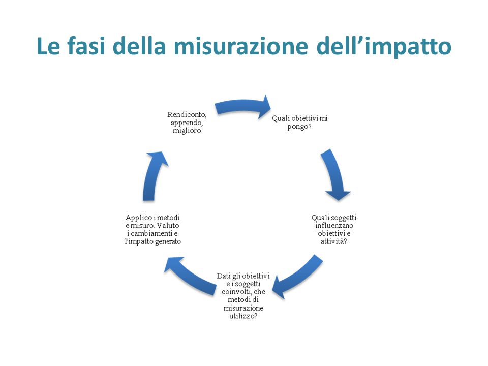 Le fasi della misurazione dell'impatto