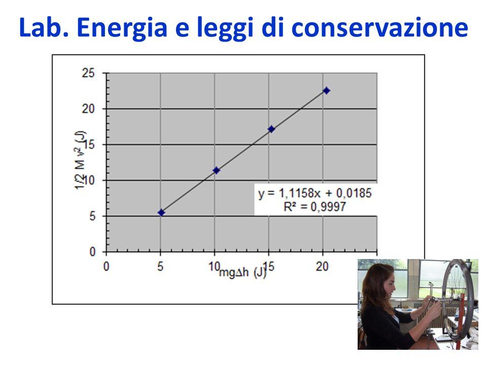 Lab. Energia e leggi di conservazione