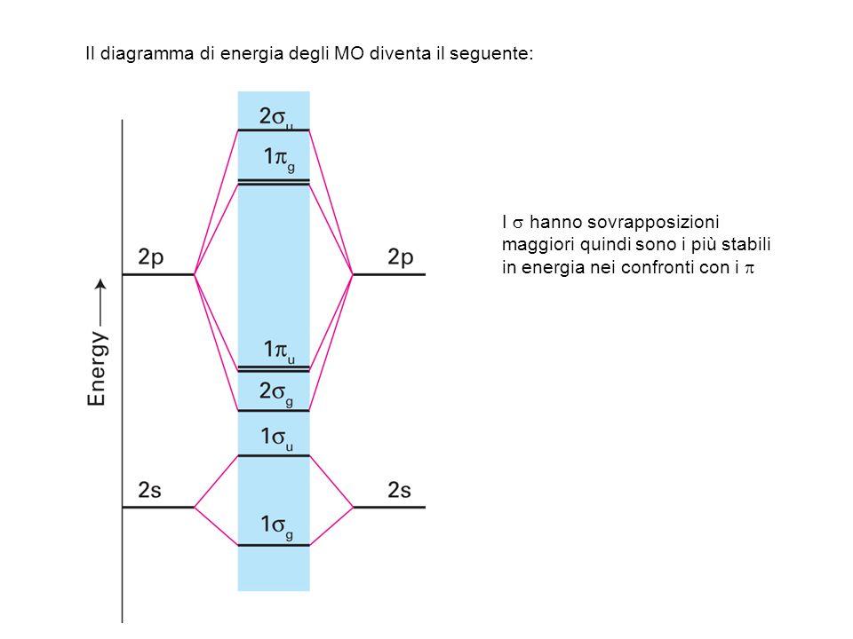 Il diagramma di energia degli MO diventa il seguente: