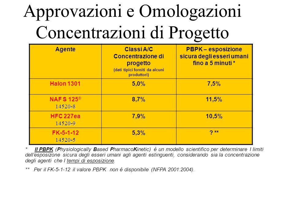Approvazioni e Omologazioni Concentrazioni di Progetto