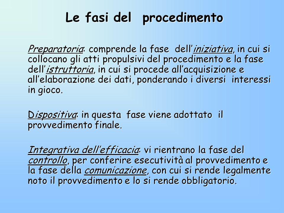 Le fasi del procedimento