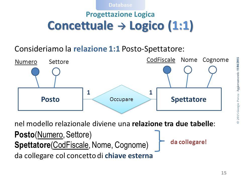 Concettuale  Logico (1:1)