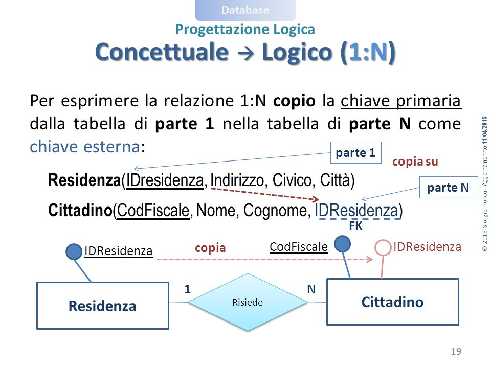 Concettuale  Logico (1:N)