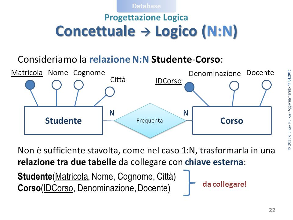 Concettuale  Logico (N:N)