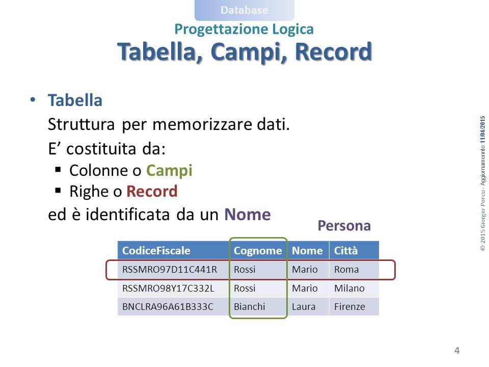 Tabella, Campi, Record ed è identificata da un Nome Tabella