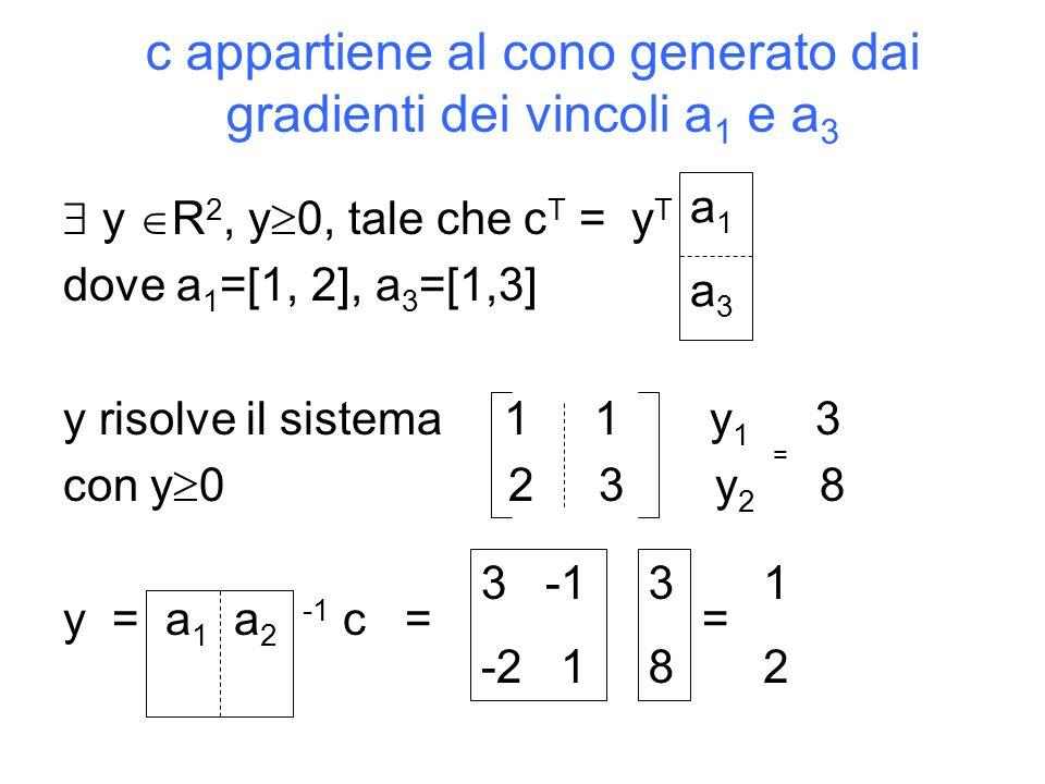 c appartiene al cono generato dai gradienti dei vincoli a1 e a3