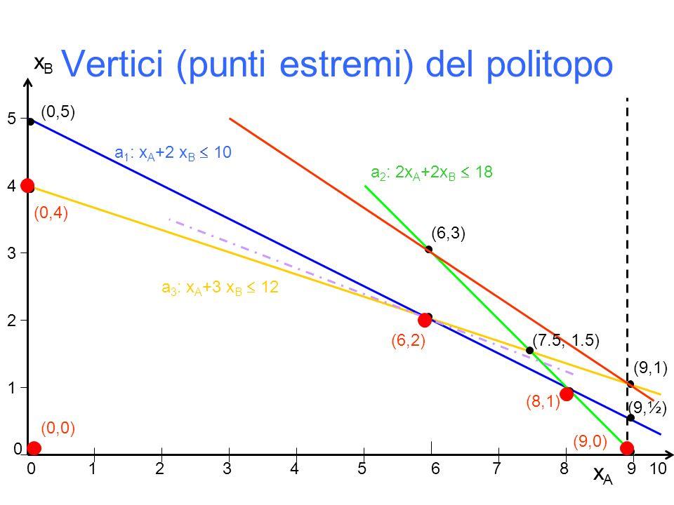 Vertici (punti estremi) del politopo