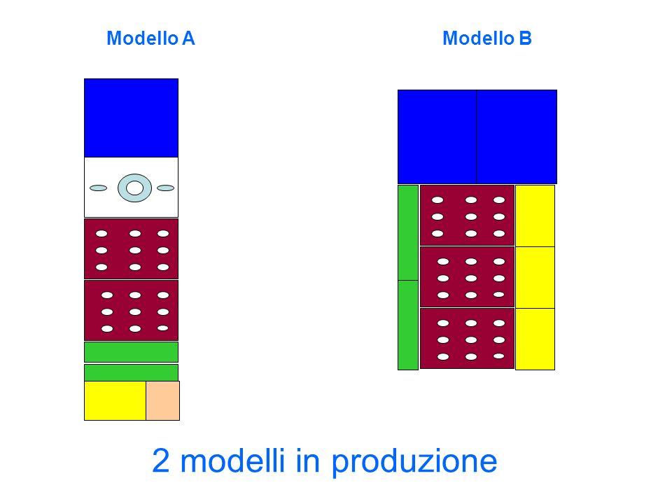 Modello A Modello B 2 modelli in produzione