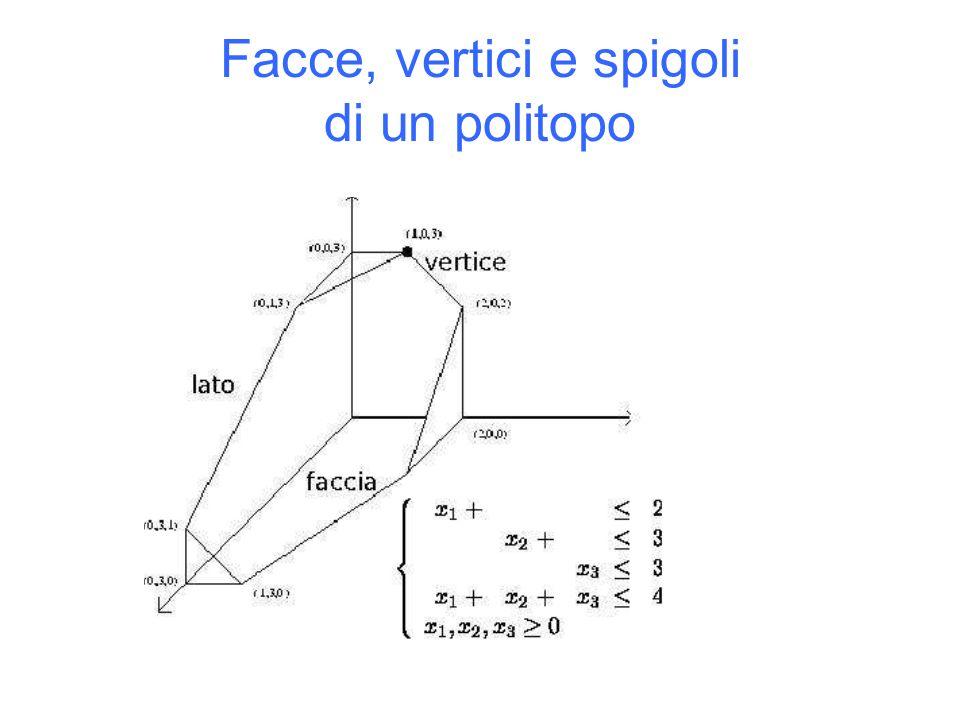 Facce, vertici e spigoli di un politopo