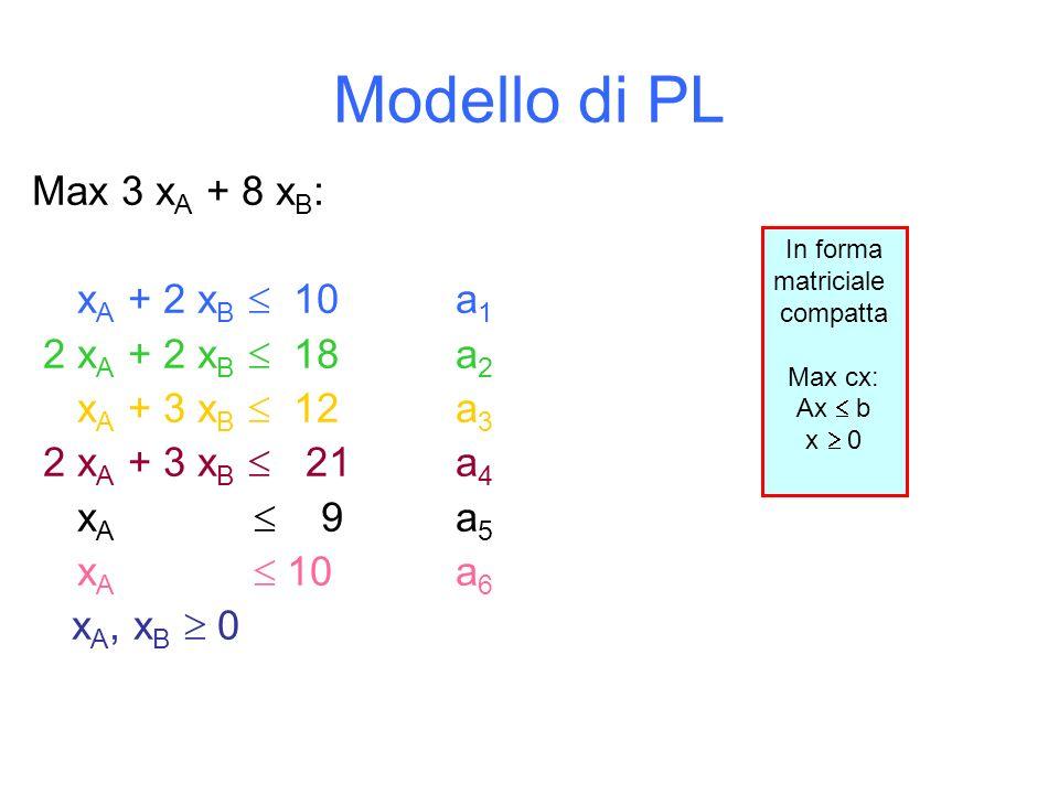 Modello di PL Max 3 xA + 8 xB: xA + 2 xB  10 a1 2 xA + 2 xB  18 a2