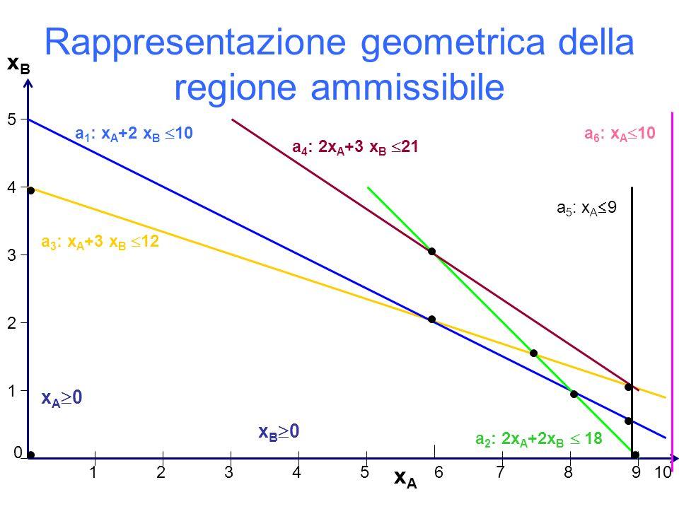 Rappresentazione geometrica della regione ammissibile