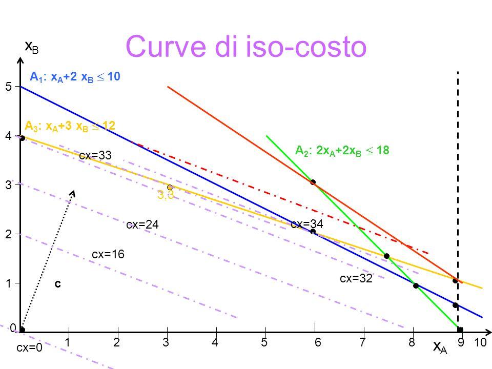 Curve di iso-costo xB xA A1: xA+2 xB  10 5 A3: xA+3 xB  12 4