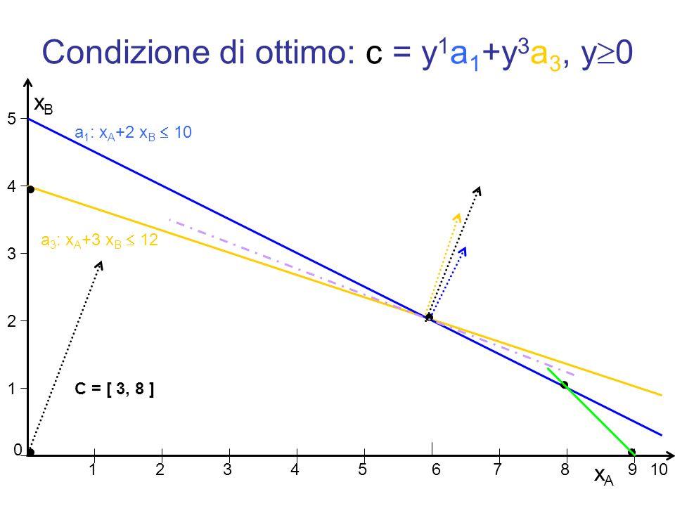 Condizione di ottimo: c = y1a1+y3a3, y0