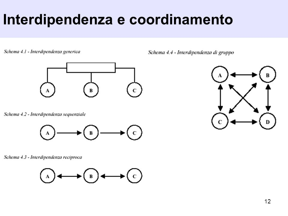 Interdipendenza e coordinamento