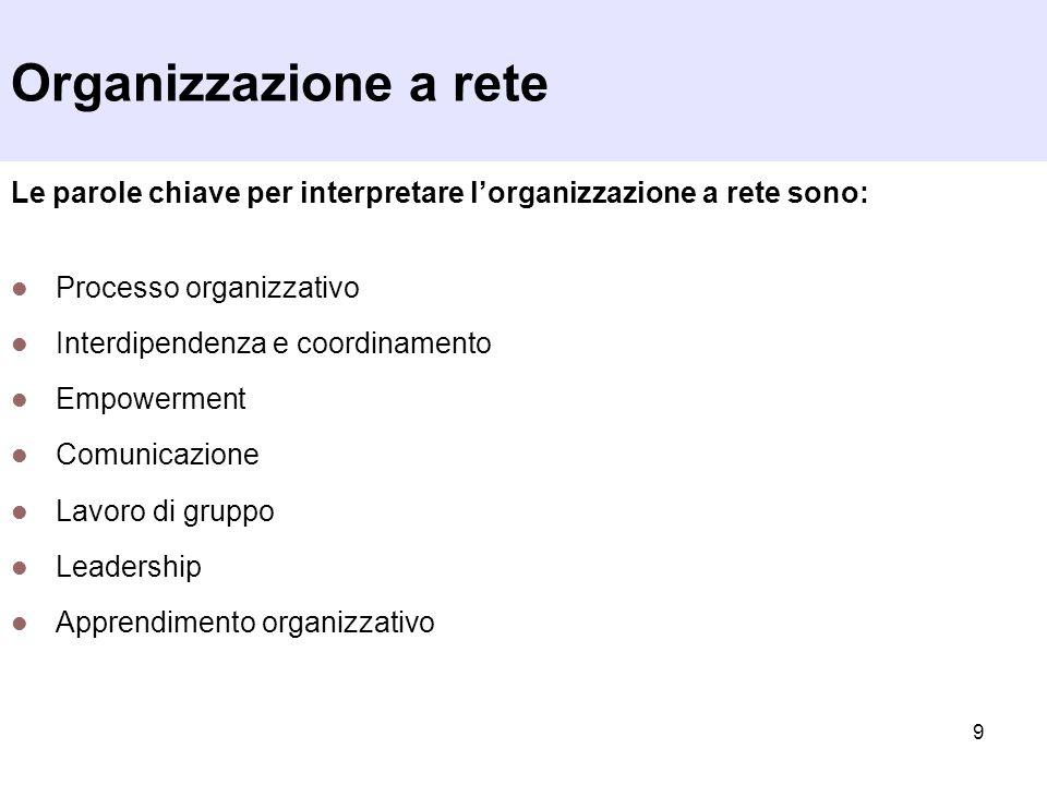 Organizzazione a rete Le parole chiave per interpretare l'organizzazione a rete sono: Processo organizzativo.