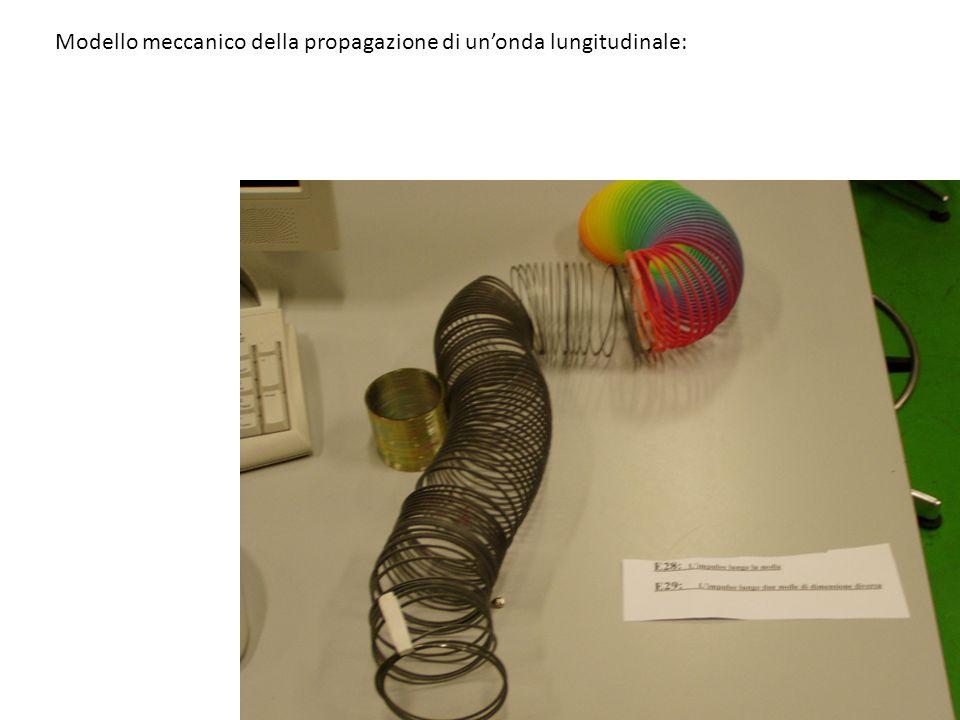 Modello meccanico della propagazione di un'onda lungitudinale: