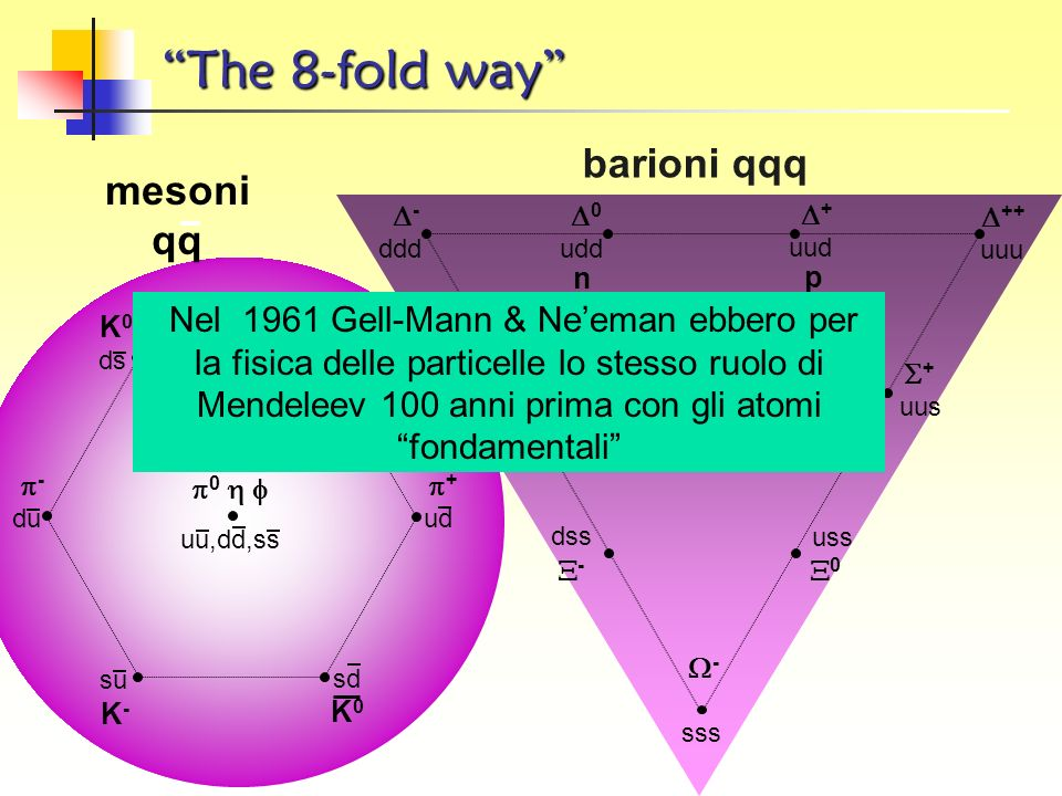 The 8-fold way barioni qqq mesoni qq