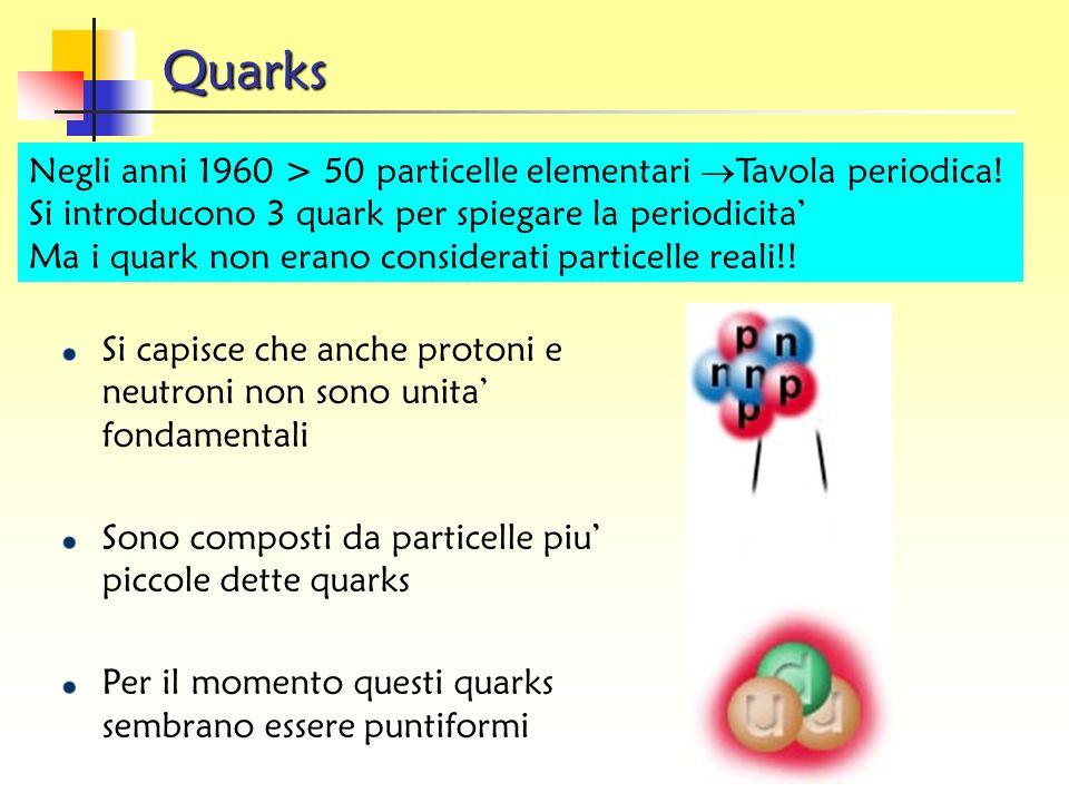 QuarksNegli anni 1960 > 50 particelle elementari Tavola periodica! Si introducono 3 quark per spiegare la periodicita'