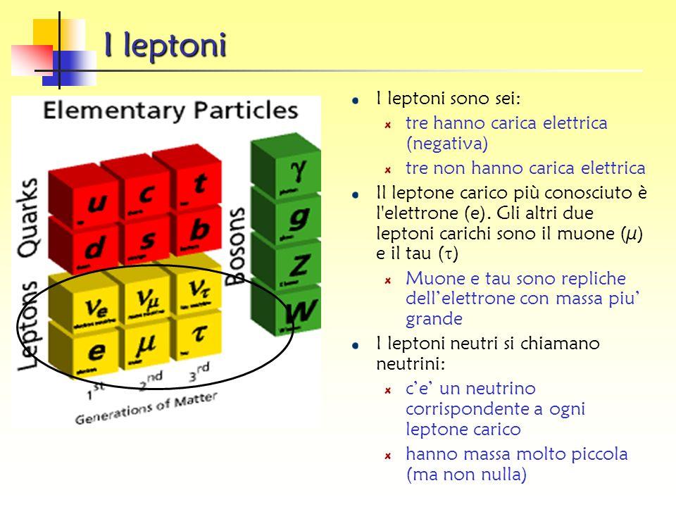 I leptoni I leptoni sono sei: tre hanno carica elettrica (negativa)