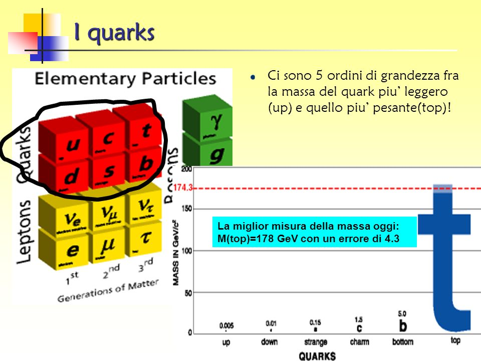 I quarksCi sono 5 ordini di grandezza fra la massa del quark piu' leggero (up) e quello piu' pesante(top)!