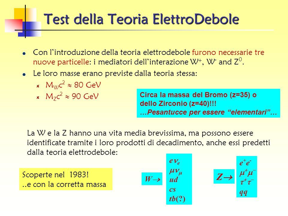 Test della Teoria ElettroDebole