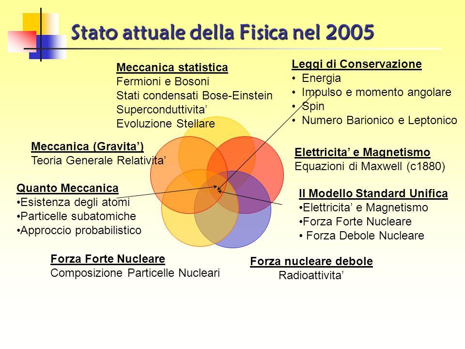 Stato attuale della Fisica nel 2005