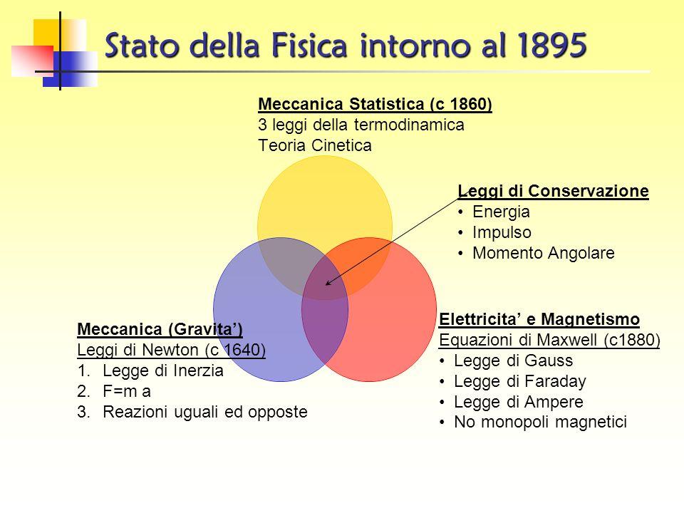 Stato della Fisica intorno al 1895