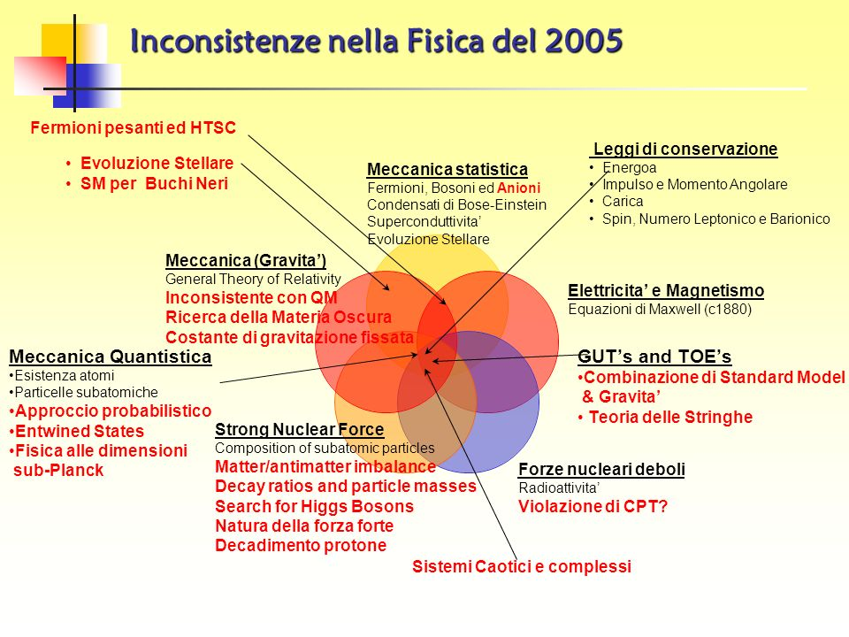 Inconsistenze nella Fisica del 2005