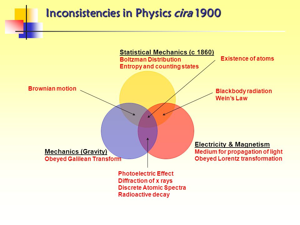 Inconsistencies in Physics cira 1900