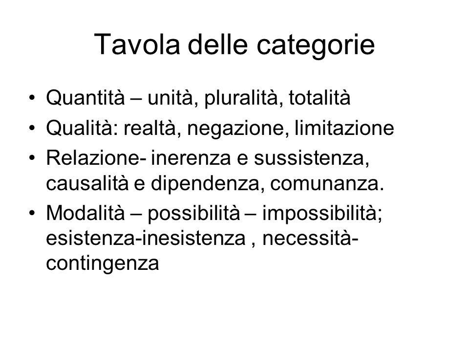 Tavola delle categorie