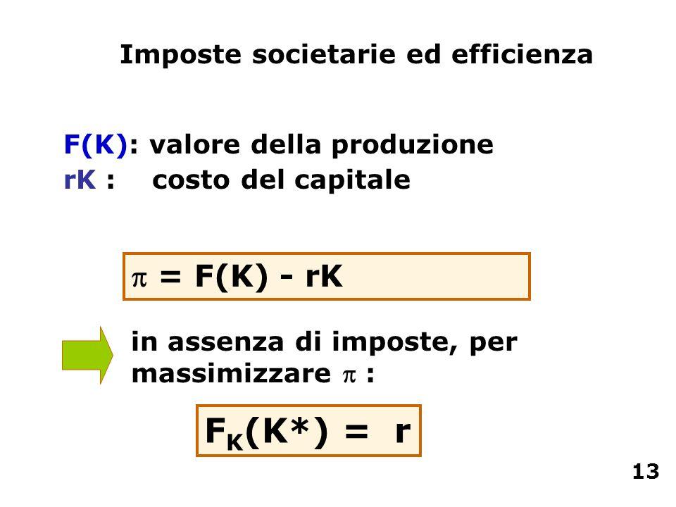 FK(K*) = r  = F(K) - rK Imposte societarie ed efficienza