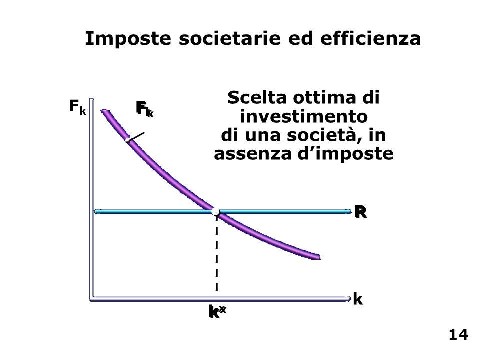 Scelta ottima di investimento di una società, in assenza d'imposte