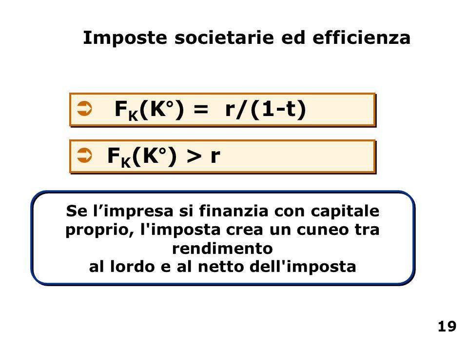 FK(K°) = r/(1-t) FK(K°) > r Imposte societarie ed efficienza