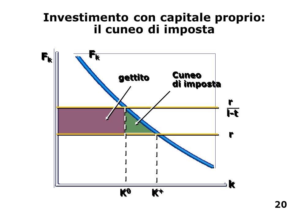 Investimento con capitale proprio: il cuneo di imposta