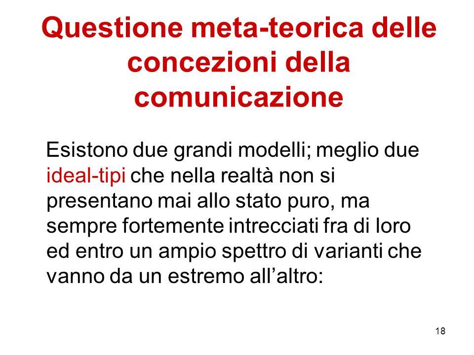Questione meta-teorica delle concezioni della comunicazione