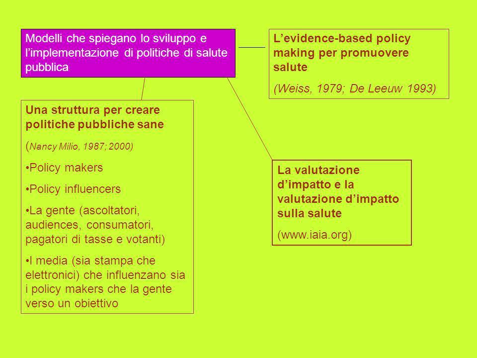 Modelli che spiegano lo sviluppo e l'implementazione di politiche di salute pubblica