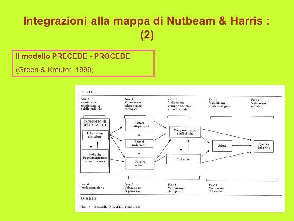 Integrazioni alla mappa di Nutbeam & Harris : (2)