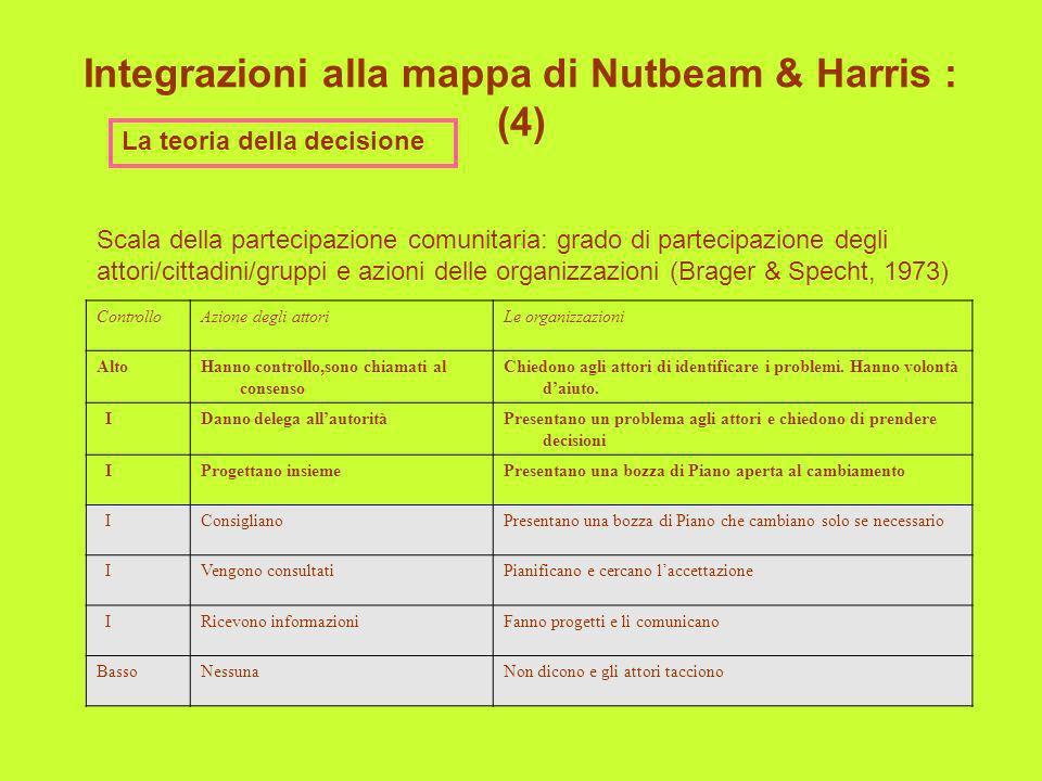 Integrazioni alla mappa di Nutbeam & Harris : (4)