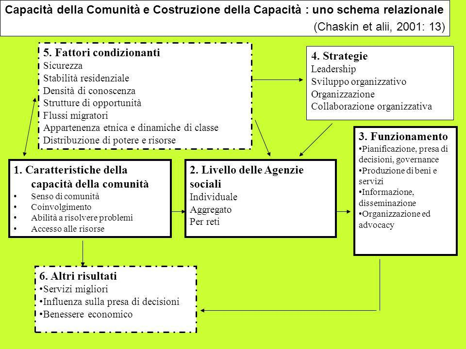 5. Fattori condizionanti 4. Strategie