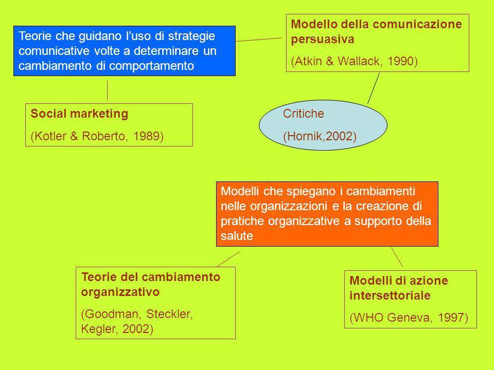 Modello della comunicazione persuasiva