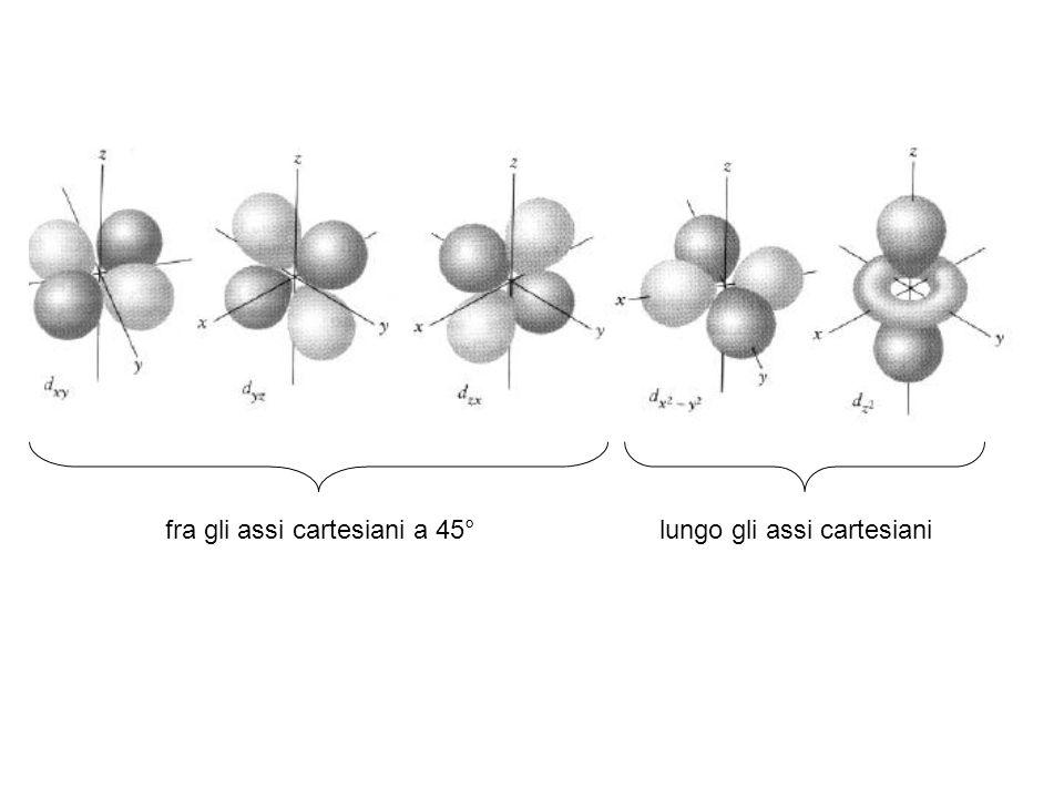 fra gli assi cartesiani a 45° lungo gli assi cartesiani