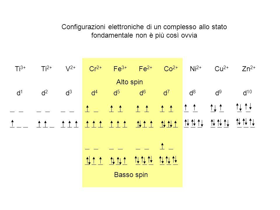Configurazioni elettroniche di un complesso allo stato fondamentale non è più così ovvia